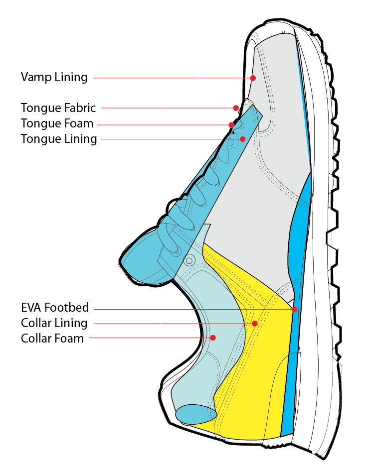 Vamp Lining Tongue Fabric Tongue Foam Tongue Lining EVA Footbed Collar Lining Collar Foam