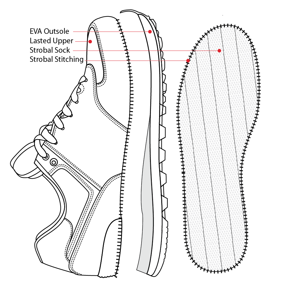 Shoe_parts_Outsole_bottom EVA Outsole Lasted Upper Strobal Sock Strobal Stitching