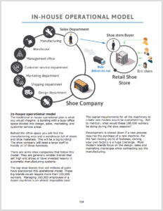 shoe-company-operations How to Start a Shoe Manufacturing Company